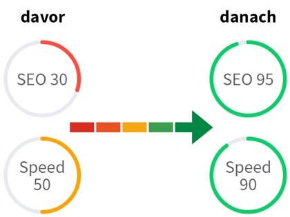 SEO und Speed Optimierung - messbare Ergebnisse